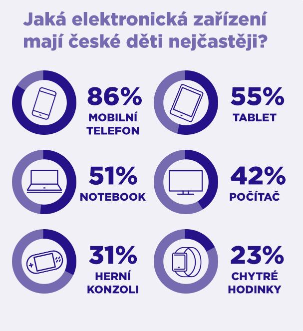 Děti a elektronika