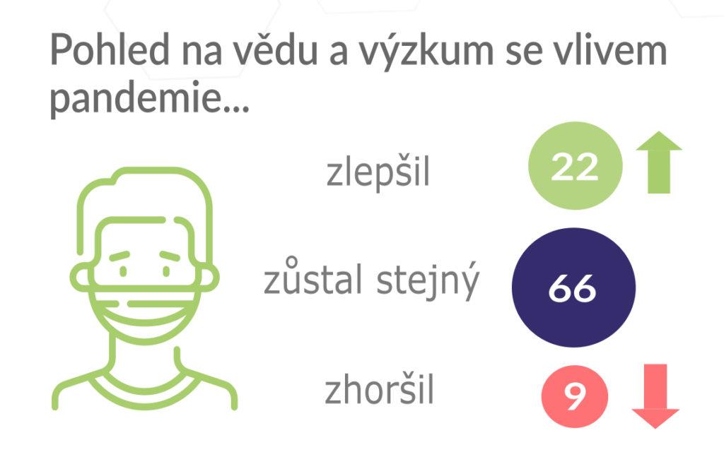 Češi a jejich pohled na vědu